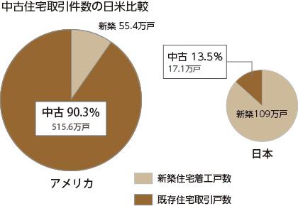 中古住宅取引件数の日米比較
