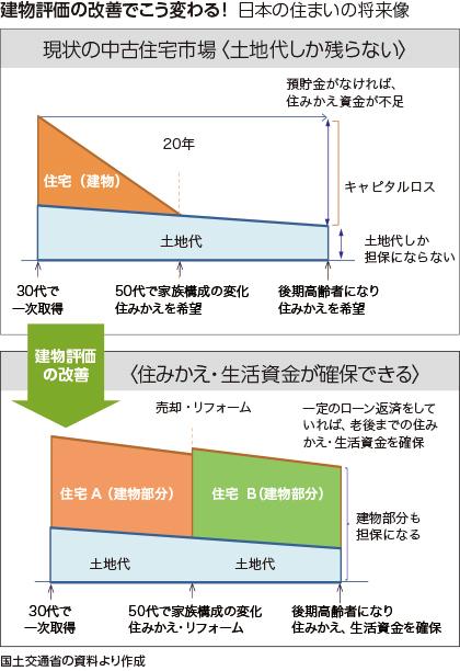 建物評価の改善でこう変わる! 日本の住まいの将来像