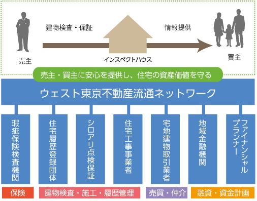 「ウェスト東京不動産流通ネットワーク」組織概要