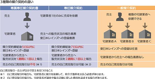 3種類の媒介契約の違い 専属専任媒介契約書、専任媒介契約、一般媒介契約
