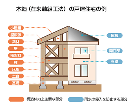 木造(在来軸組工法)の戸建住宅の例