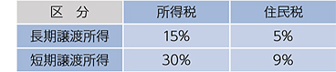 税額の計算 長期譲渡所得 所得税15% 住民税5% 短期譲渡所得 所得税30% 住民税9%