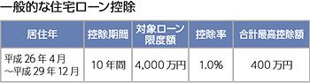 一般的な住宅ローン控除 平成26年4月~平成29年12月 10年間 4,000万円 1.0% 400万円
